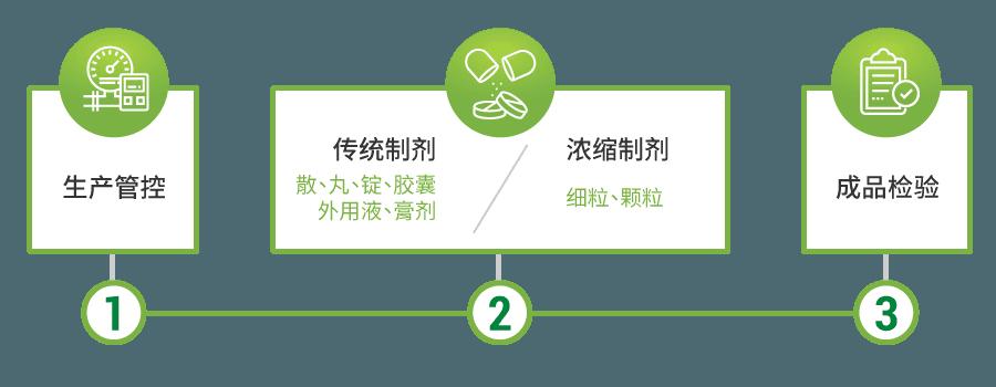 产制流程-生产命令